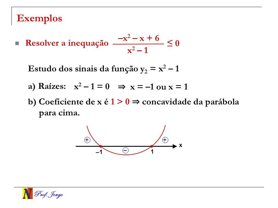 Exemplos –x2 – x + 6 Resolver a inequação ≤ 0 x2 – 1