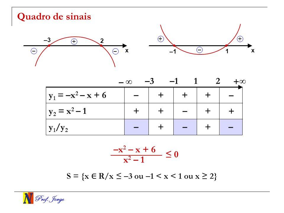 Quadro de sinais –x2 – x + 6 ≤ 0 x2 – 1 – ∞ –3 –1 1 2 +∞
