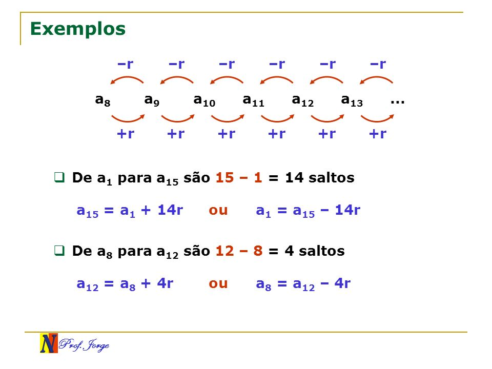 Exemplos –r –r –r –r –r –r a8 a9 a10 a11 a12 a13 ... +r +r +r +r +r +r