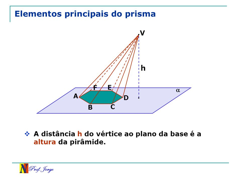 Elementos principais do prisma