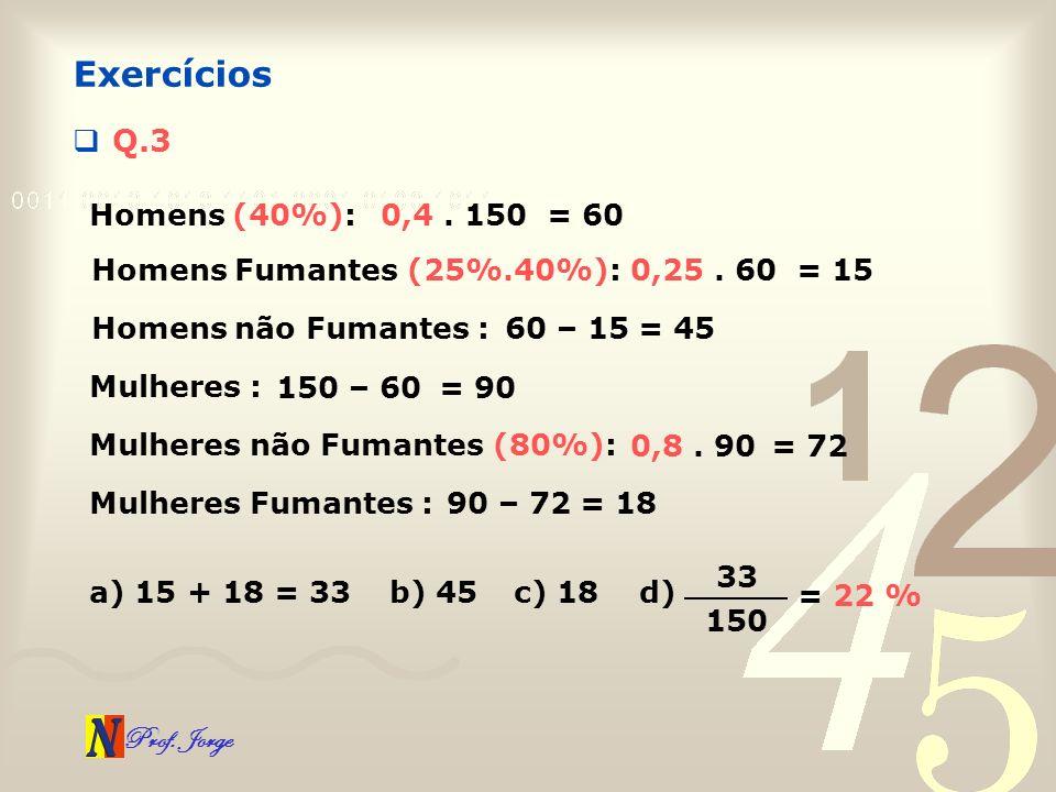 Exercícios Q.3 Homens (40%): 0,4 . 150 = 60 Homens Fumantes (25%.40%):