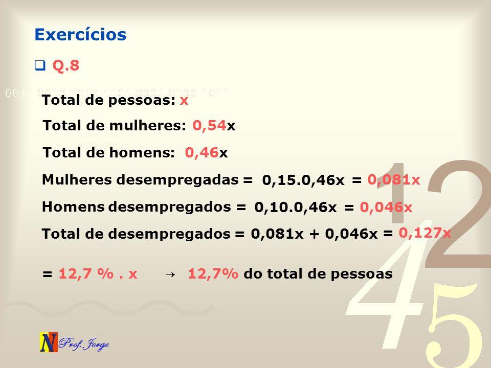Exercícios Q.8 Total de pessoas: x Total de mulheres: 0,54x