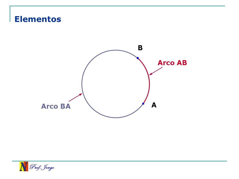 Elementos B Arco AB Arco BA A