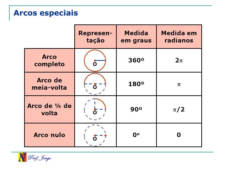 Arcos especiais Represen-tação Medida em graus Medida em radianos