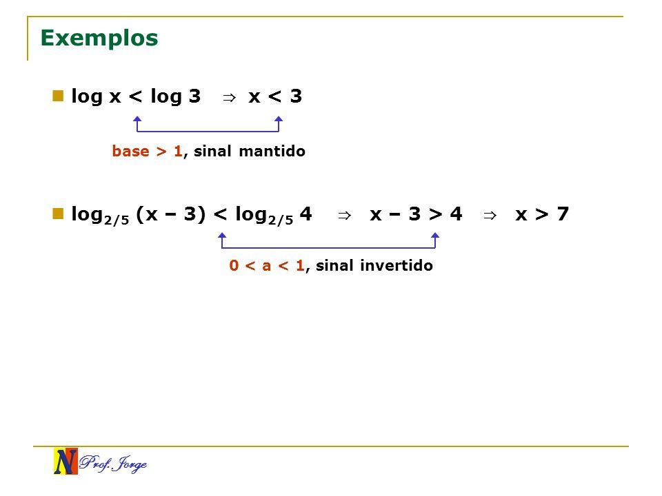 Exemplos log x < log 3 ⇒ x < 3 log2/5 (x – 3) < log2/5 4