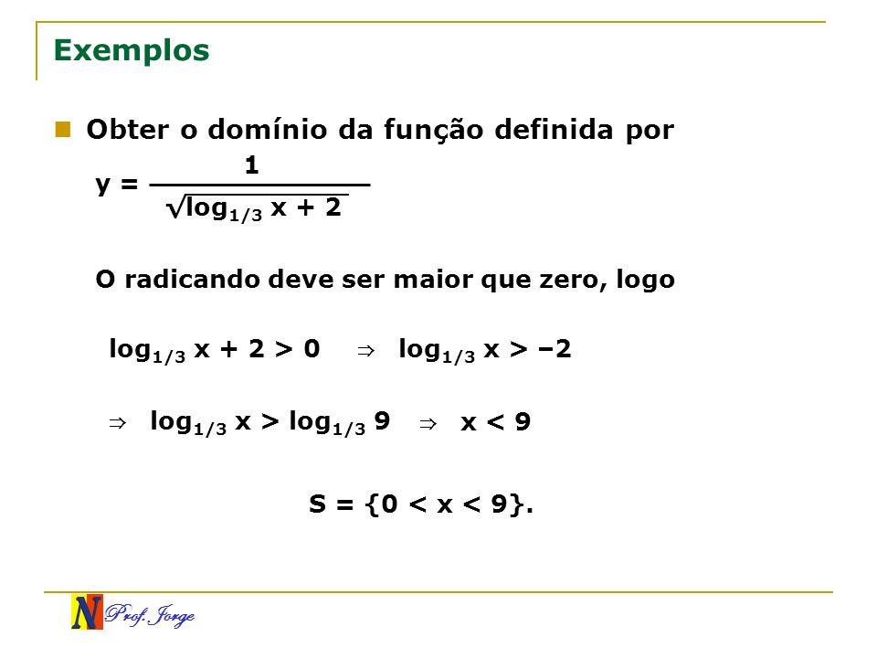 Exemplos Obter o domínio da função definida por 1 y = √log1/3 x + 2