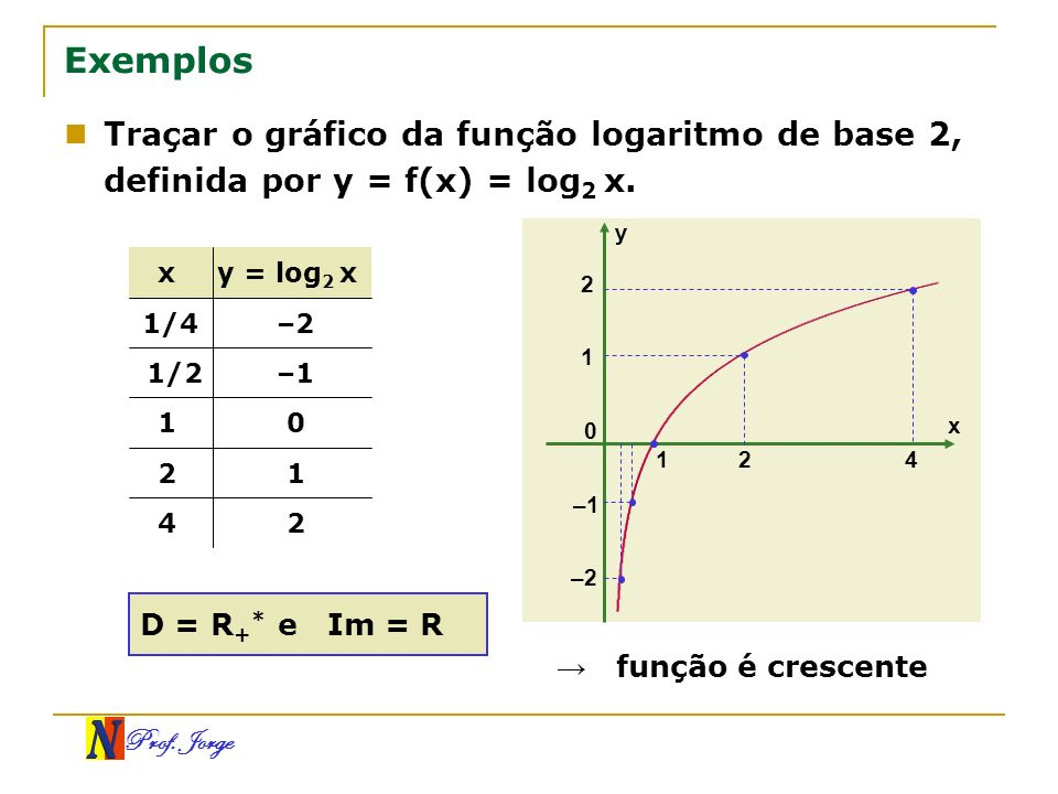 ExemplosTraçar o gráfico da função logaritmo de base 2, definida por y = f(x) = log2 x. y. x. y = log2 x.