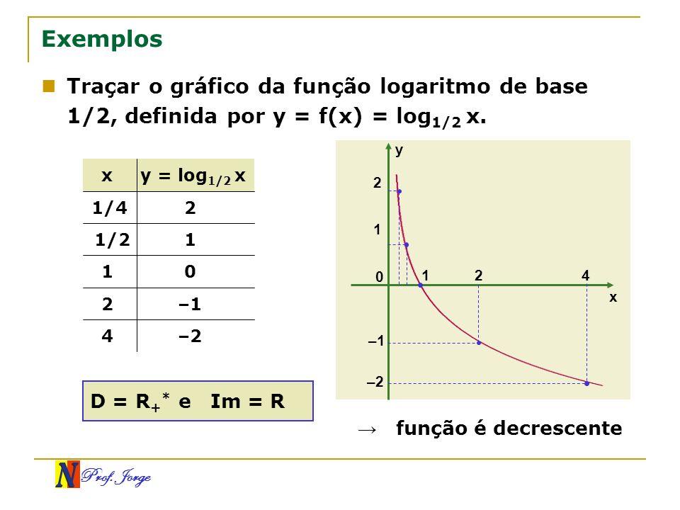 Exemplos Traçar o gráfico da função logaritmo de base 1/2, definida por y = f(x) = log1/2 x. y. x.