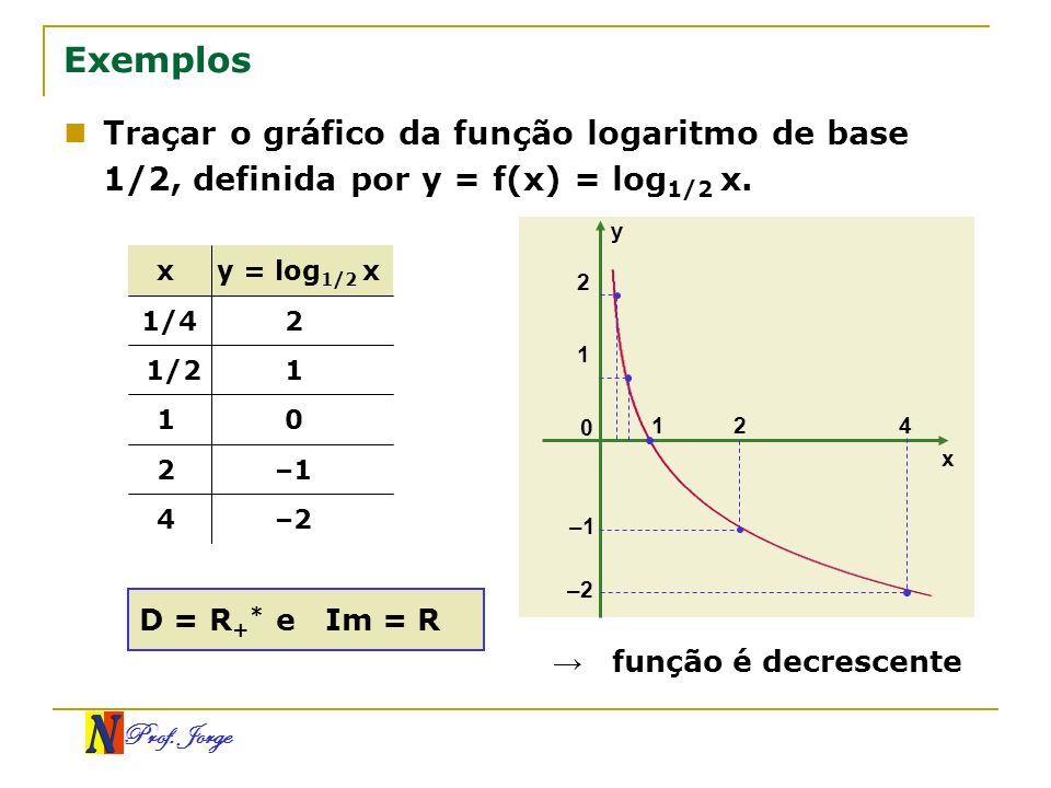 ExemplosTraçar o gráfico da função logaritmo de base 1/2, definida por y = f(x) = log1/2 x. y. x. y = log1/2 x.