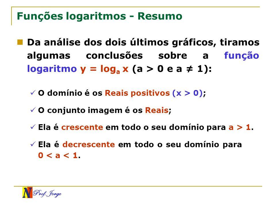Funções logaritmos - Resumo