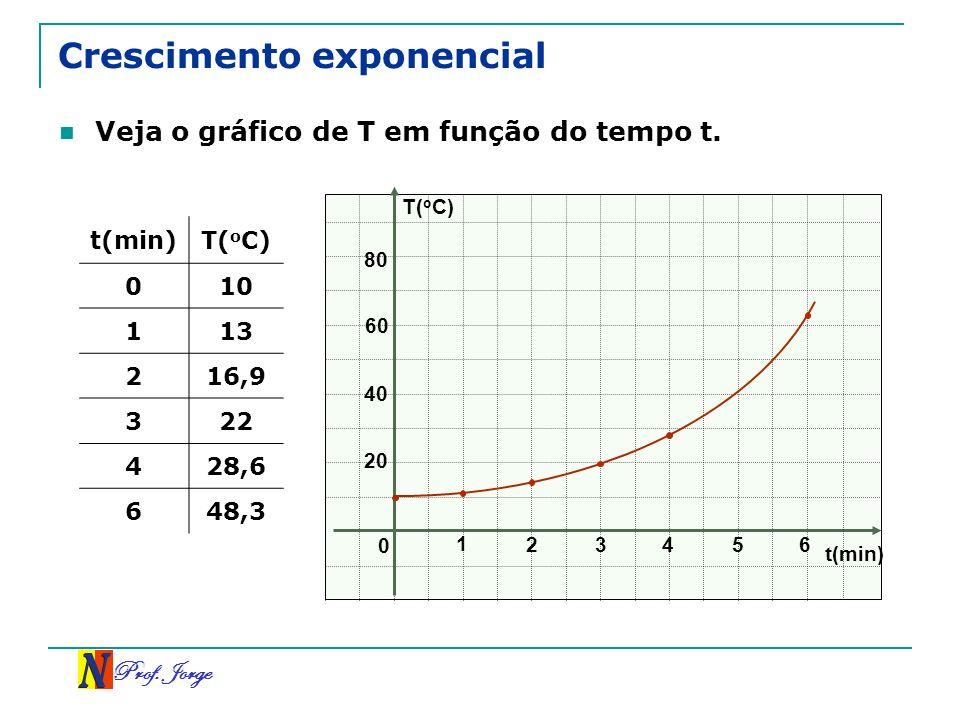Crescimento exponencial