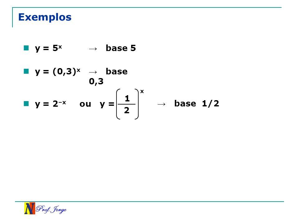 Exemplos y = 5x → base 5 y = (0,3)x → base 0,3 x 1 y = 2–x ou y =