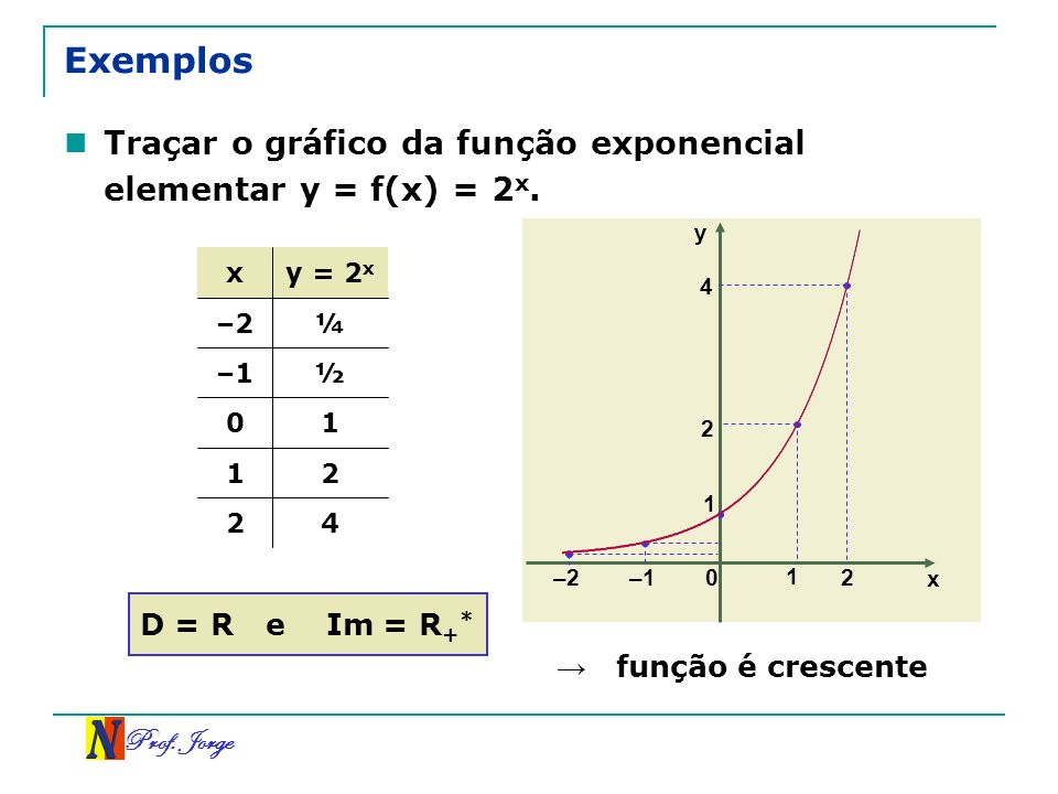 Exemplos Traçar o gráfico da função exponencial elementar y = f(x) = 2x. y. x. y = 2x. 4. –2. ¼.