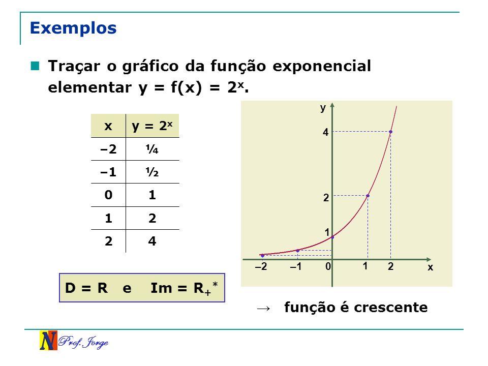 ExemplosTraçar o gráfico da função exponencial elementar y = f(x) = 2x. y. x. y = 2x. 4. –2. ¼. –1.