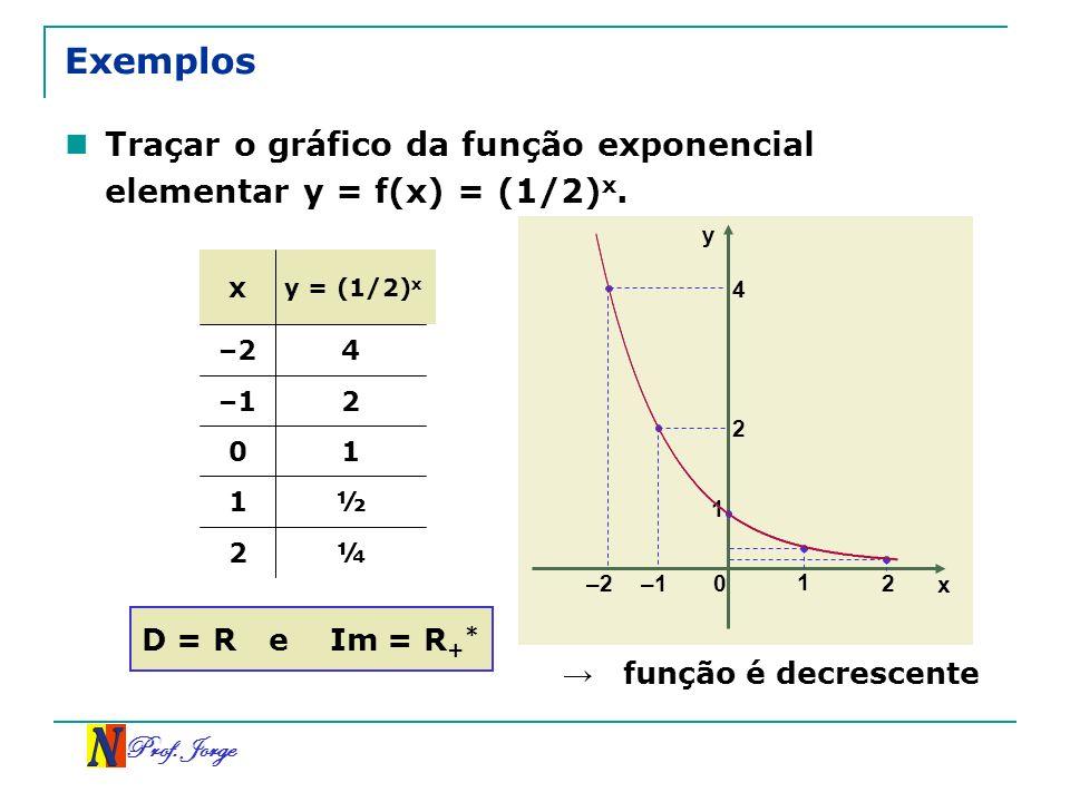 ExemplosTraçar o gráfico da função exponencial elementar y = f(x) = (1/2)x. y. x. y = (1/2)x. 4. –2.