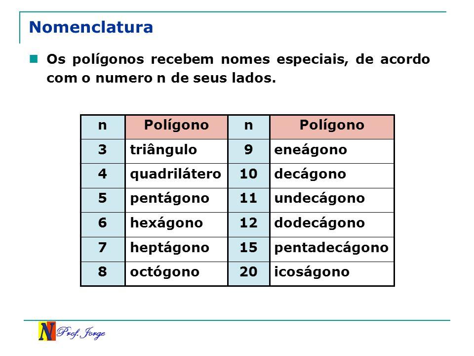 Nomenclatura Os polígonos recebem nomes especiais, de acordo com o numero n de seus lados. n. Polígono.