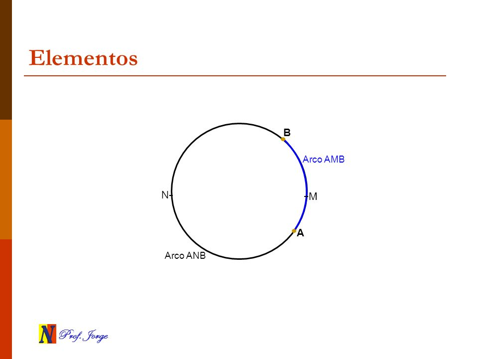 Elementos B Arco AMB N M A Arco ANB