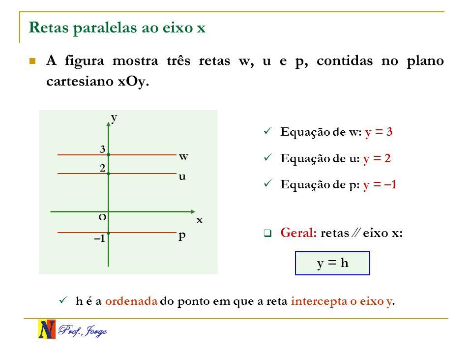 Retas paralelas ao eixo x