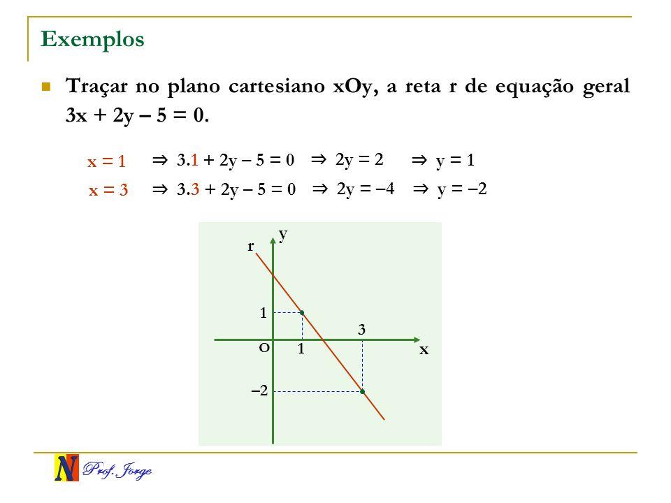 Exemplos Traçar no plano cartesiano xOy, a reta r de equação geral 3x + 2y – 5 = 0. x = 1. ⇒ 3.1 + 2y – 5 = 0.