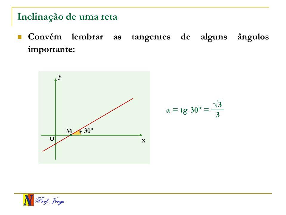 Inclinação de uma reta Convém lembrar as tangentes de alguns ângulos importante: y. √3. a = tg 30º =