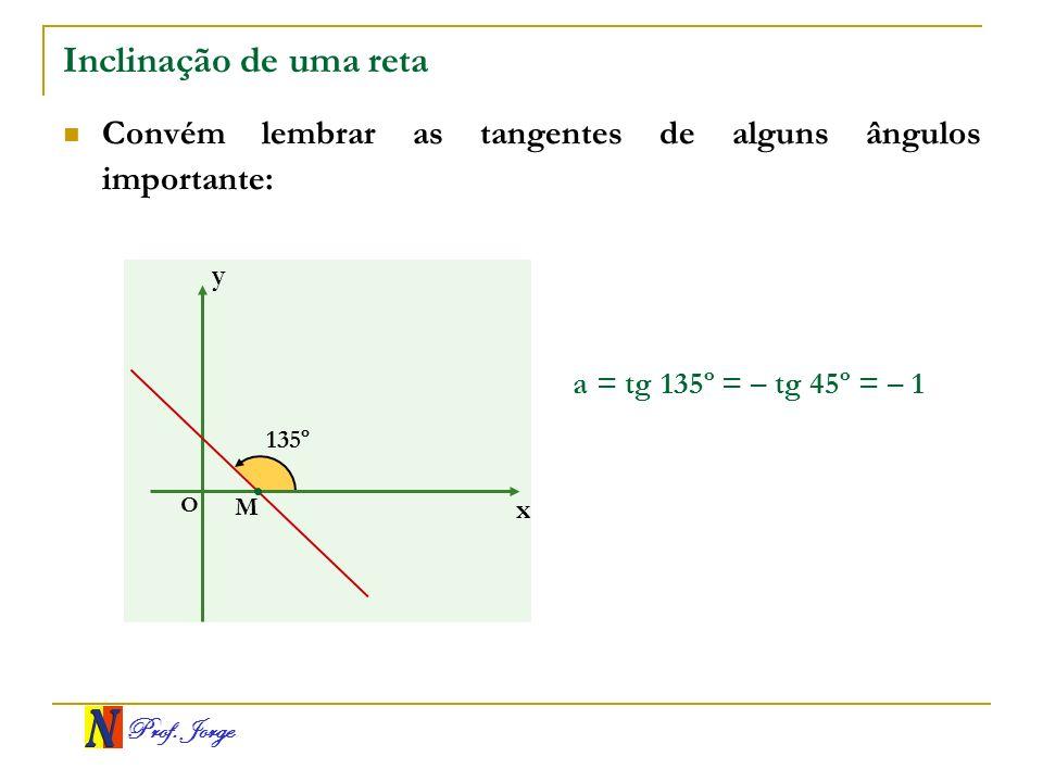 Inclinação de uma reta Convém lembrar as tangentes de alguns ângulos importante: y. a = tg 135º = – tg 45º = – 1.