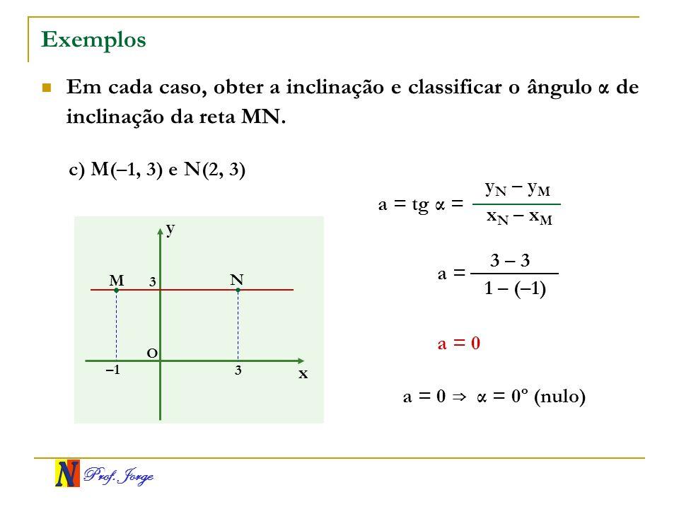 Exemplos Em cada caso, obter a inclinação e classificar o ângulo α de inclinação da reta MN. c) M(–1, 3) e N(2, 3)
