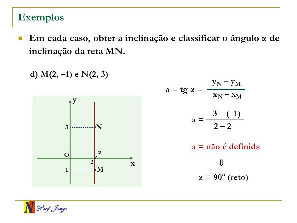 Exemplos Em cada caso, obter a inclinação e classificar o ângulo α de inclinação da reta MN. d) M(2, –1) e N(2, 3)