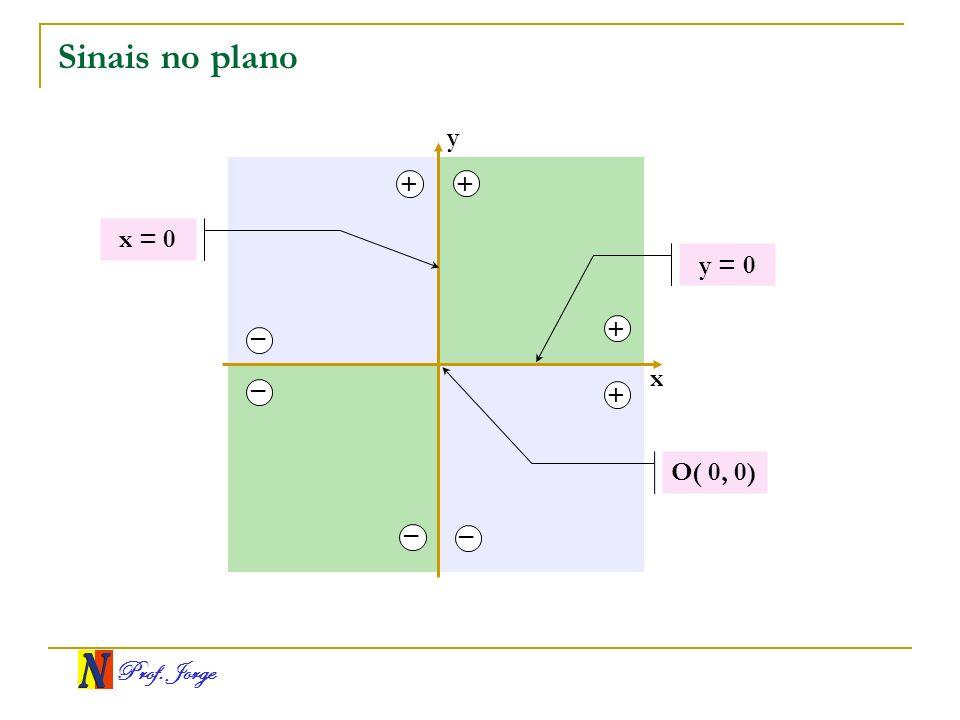 Sinais no plano y + + x = 0 y = 0 + – x – + O( 0, 0) – –