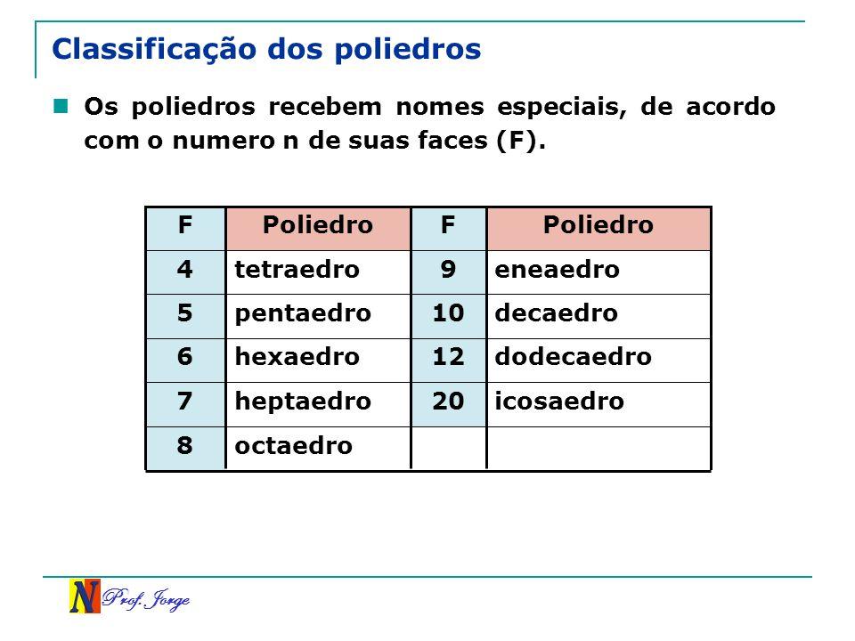 Classificação dos poliedros