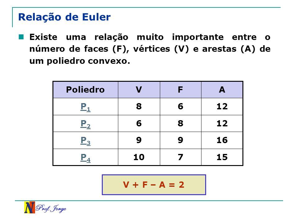Relação de Euler Existe uma relação muito importante entre o número de faces (F), vértices (V) e arestas (A) de um poliedro convexo.