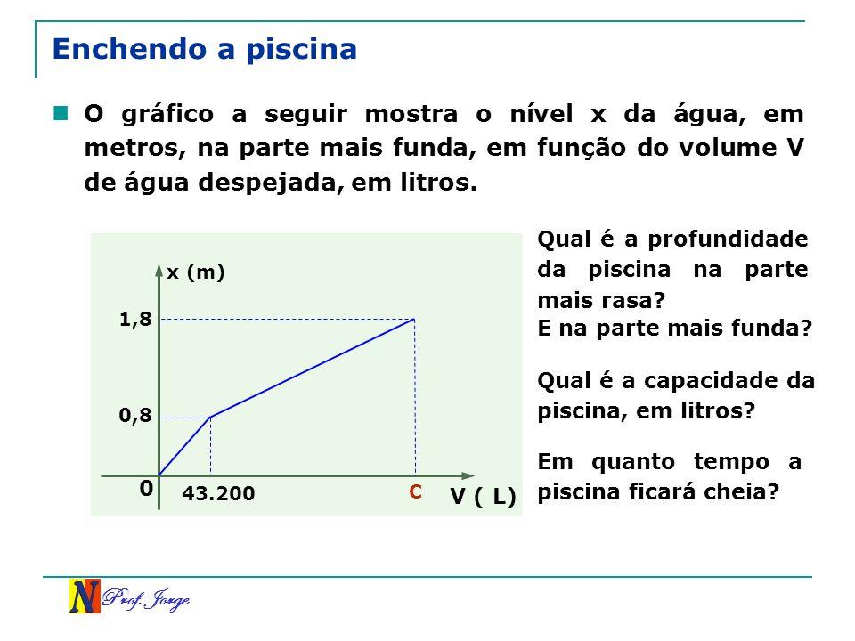 Enchendo a piscinaO gráfico a seguir mostra o nível x da água, em metros, na parte mais funda, em função do volume V de água despejada, em litros.