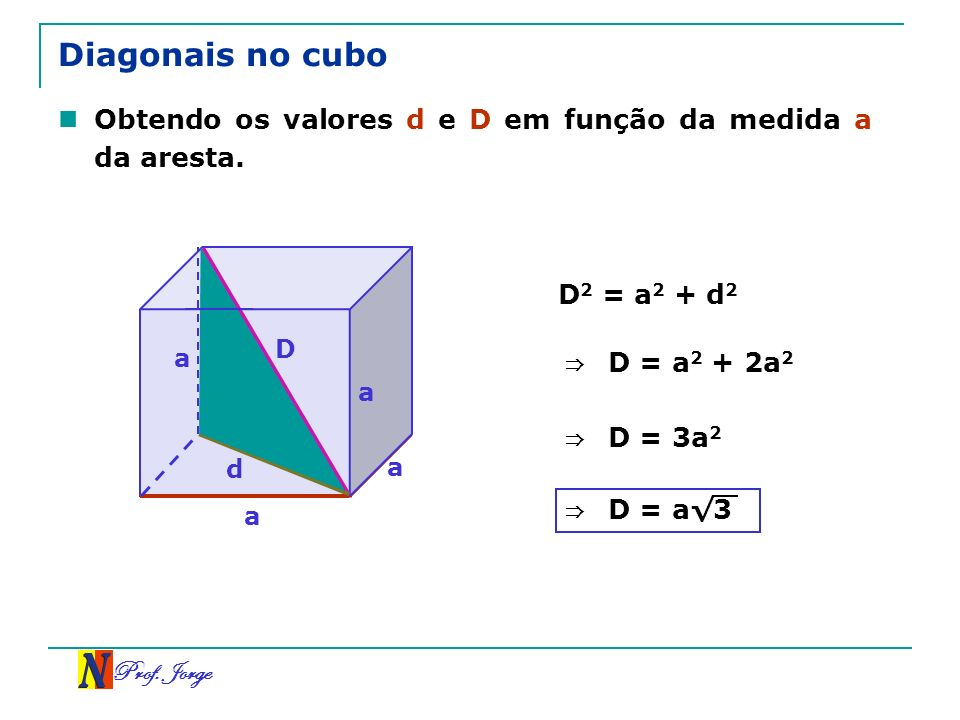 Diagonais no cuboObtendo os valores d e D em função da medida a da aresta. D2 = a2 + d2. D. a. ⇒ D = a2 + 2a2.