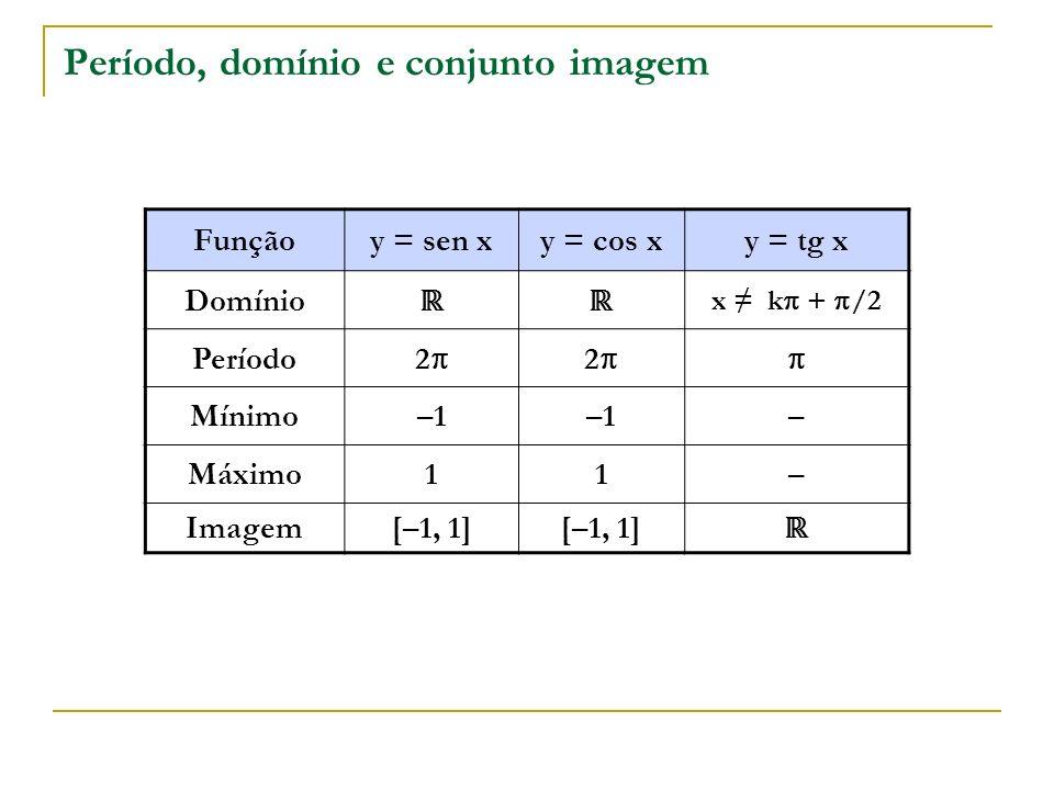 Período, domínio e conjunto imagem