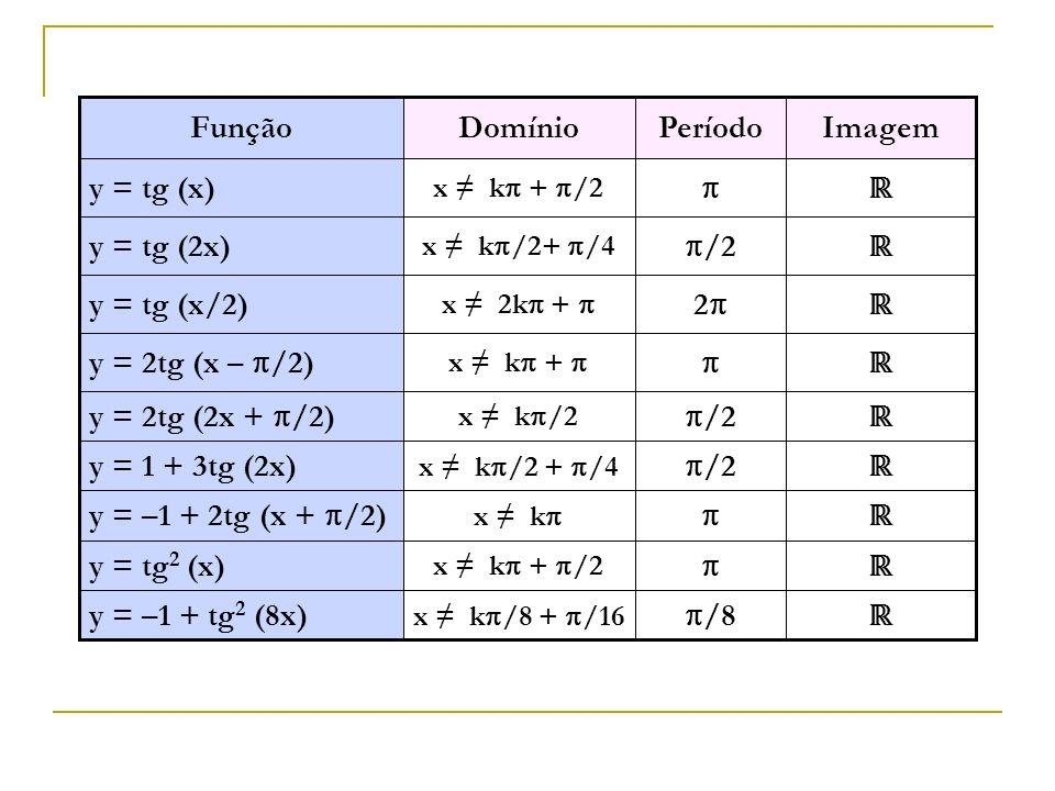 Função Domínio Período Imagem y = tg (x)  ℝ y = tg (2x) /2 ℝ
