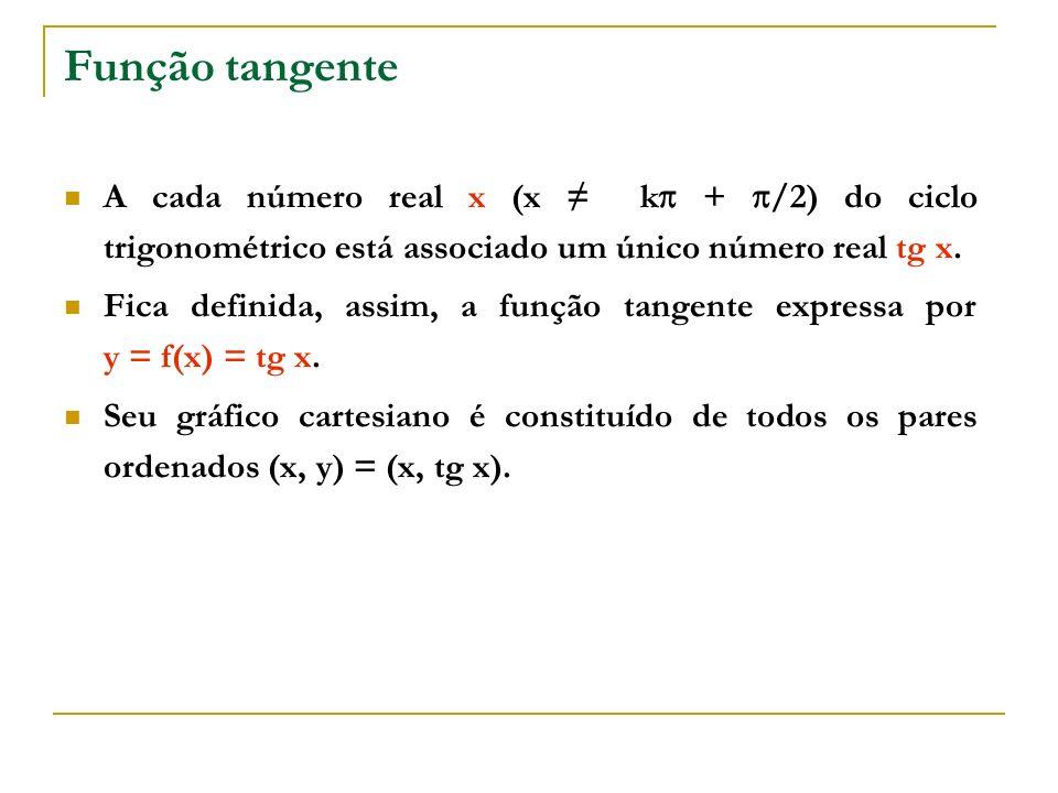 Função tangente A cada número real x (x ≠ k + /2) do ciclo trigonométrico está associado um único número real tg x.