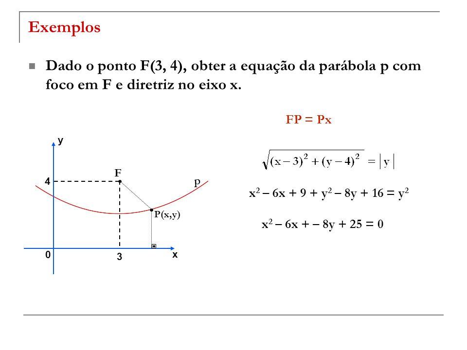 Exemplos Dado o ponto F(3, 4), obter a equação da parábola p com foco em F e diretriz no eixo x. FP = Px.