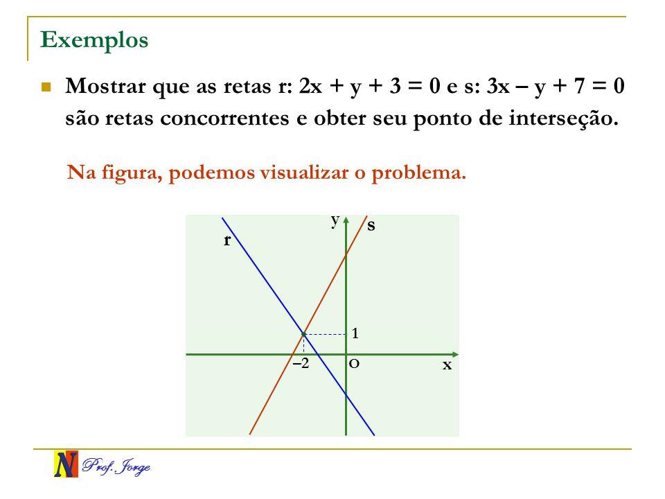 Exemplos Mostrar que as retas r: 2x + y + 3 = 0 e s: 3x – y + 7 = 0 são retas concorrentes e obter seu ponto de interseção.