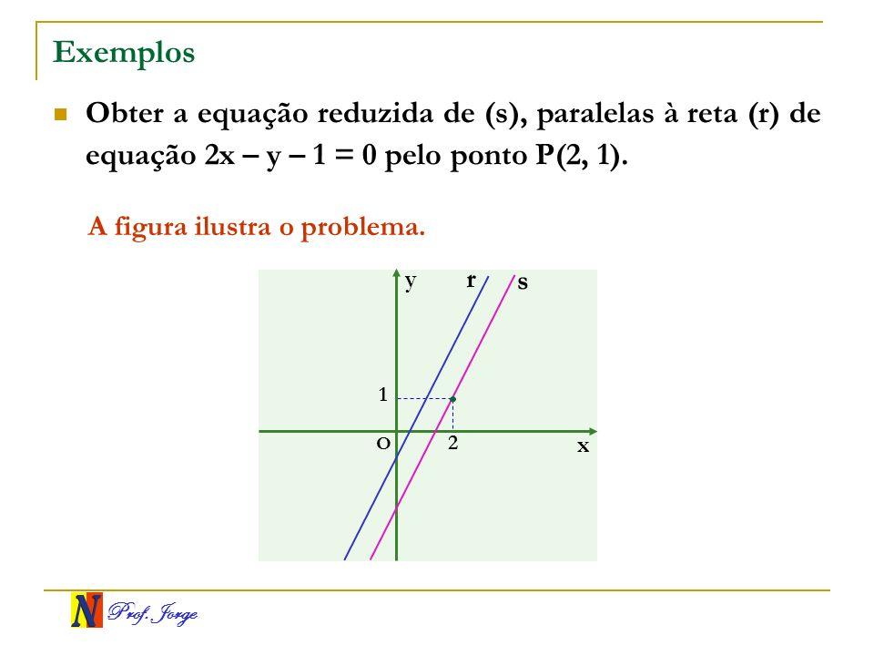 Exemplos Obter a equação reduzida de (s), paralelas à reta (r) de equação 2x – y – 1 = 0 pelo ponto P(2, 1).