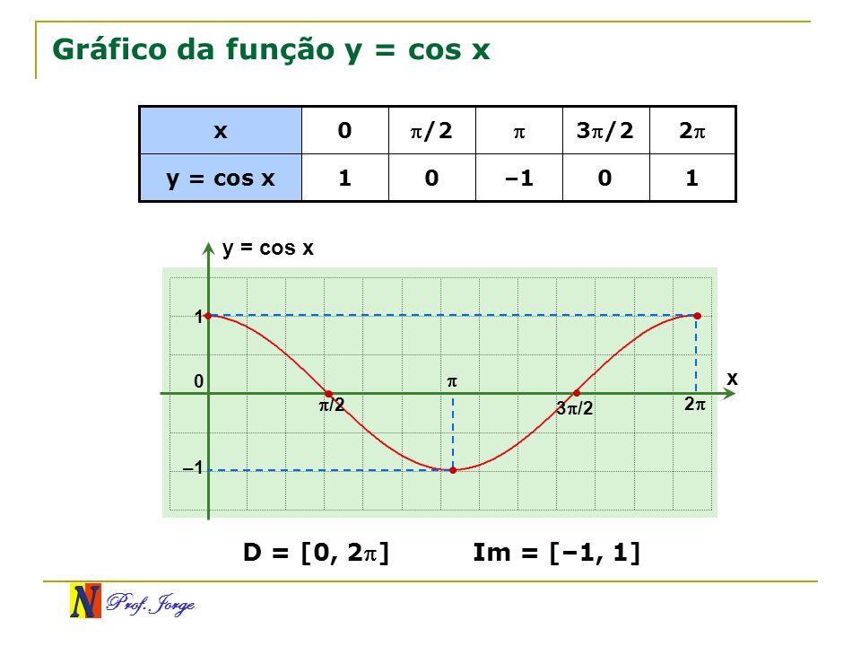 Gráfico da função y = cos x