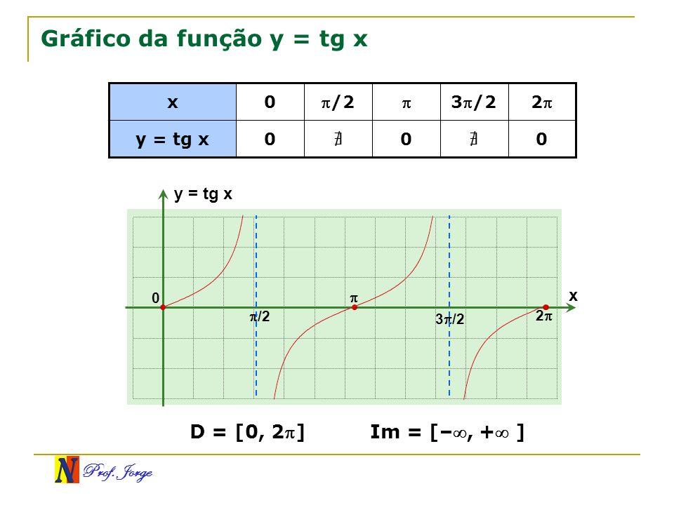 Gráfico da função y = tg x