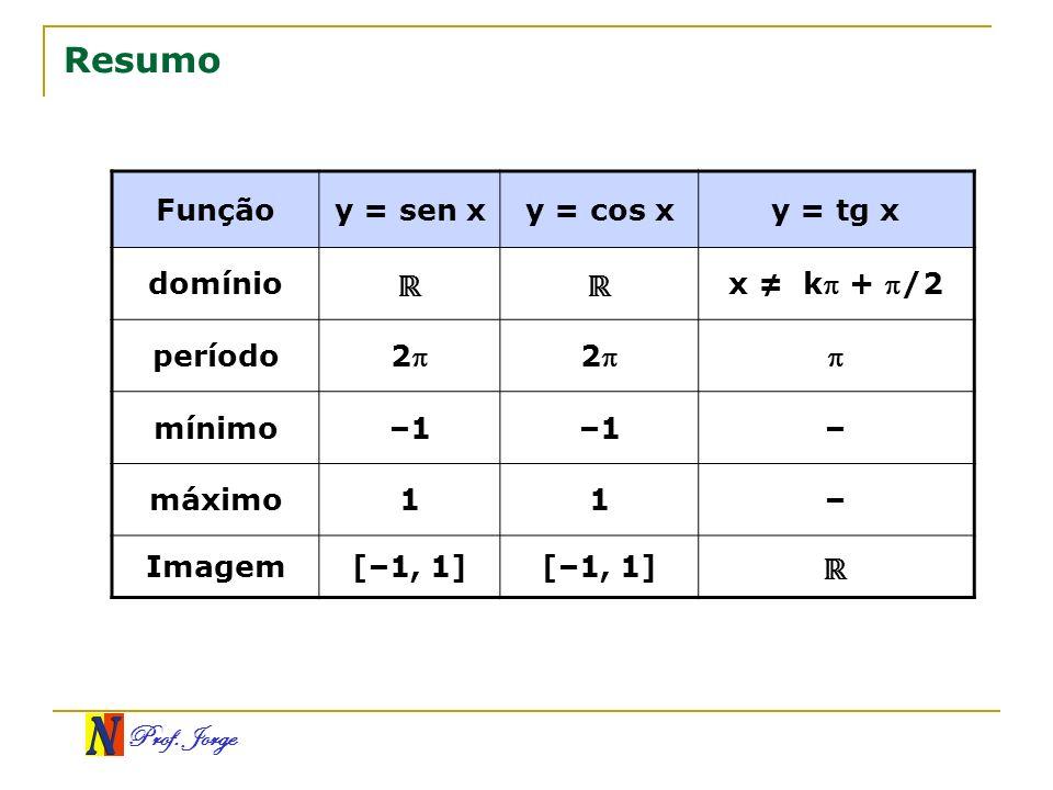 Resumo ℝ Função y = sen x y = cos x y = tg x domínio x ≠ k + /2