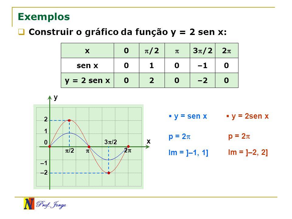 Exemplos Construir o gráfico da função y = 2 sen x: y = sen x