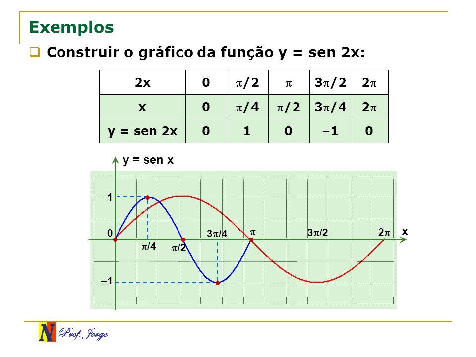 Exemplos Construir o gráfico da função y = sen 2x: 2x /2  3/2 2 x