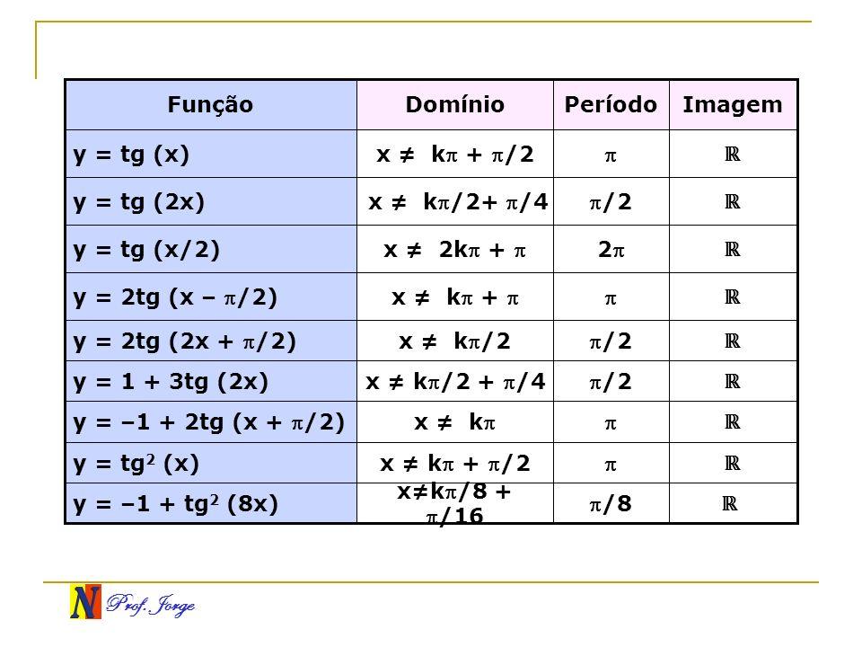 Função Domínio. Período. Imagem. y = tg (x) x ≠ k + /2.  ℝ. y = tg (2x) x ≠ k/2+ /4.