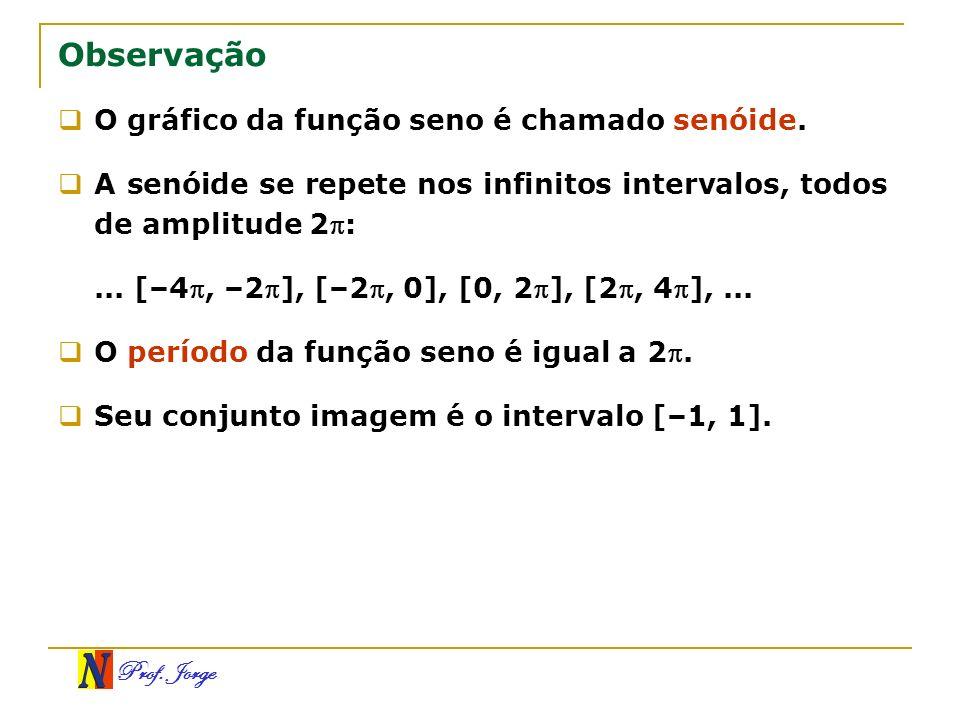 Observação O gráfico da função seno é chamado senóide.