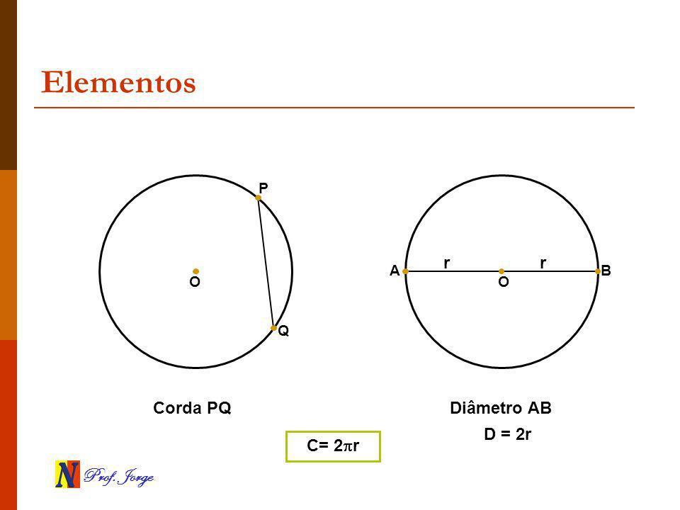 Elementos P r r A B O O Q Corda PQ Diâmetro AB D = 2r C= 2r