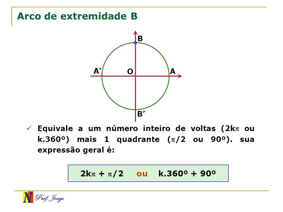 Arco de extremidade B 2k + /2 ou k.360º + 90º B A' O A B'