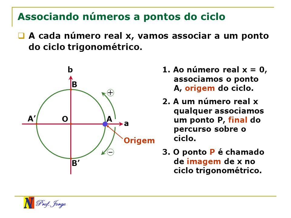 Associando números a pontos do ciclo