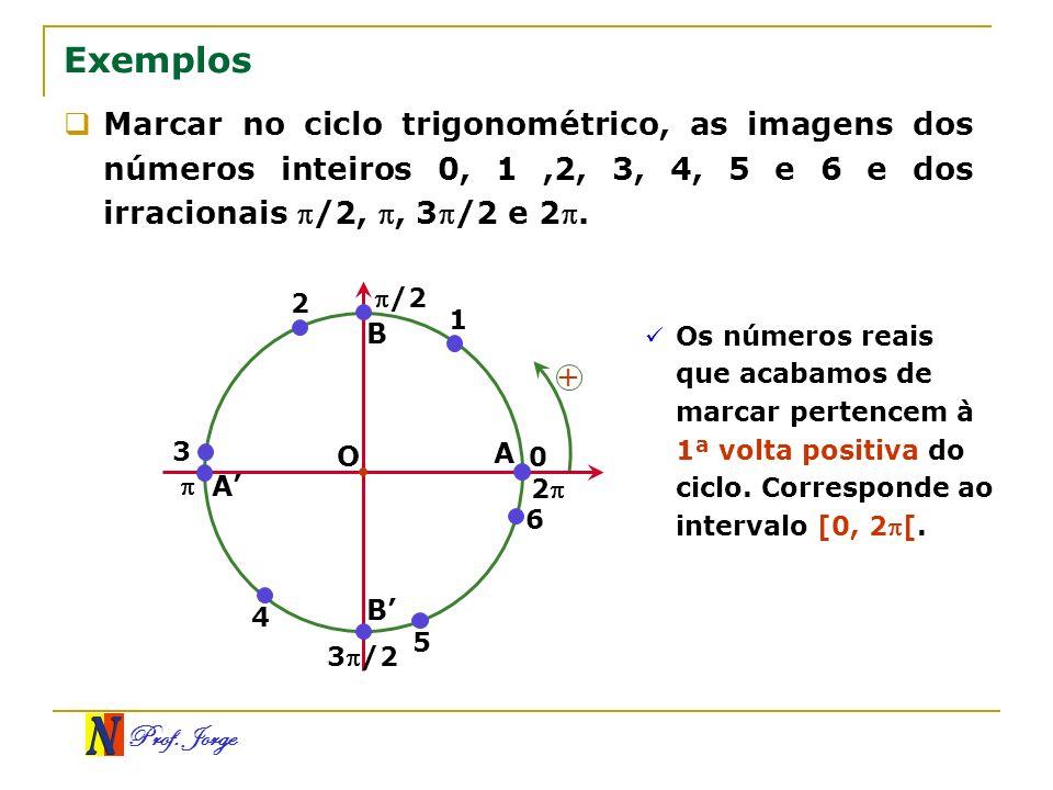 Exemplos Marcar no ciclo trigonométrico, as imagens dos números inteiros 0, 1 ,2, 3, 4, 5 e 6 e dos irracionais /2, , 3/2 e 2.
