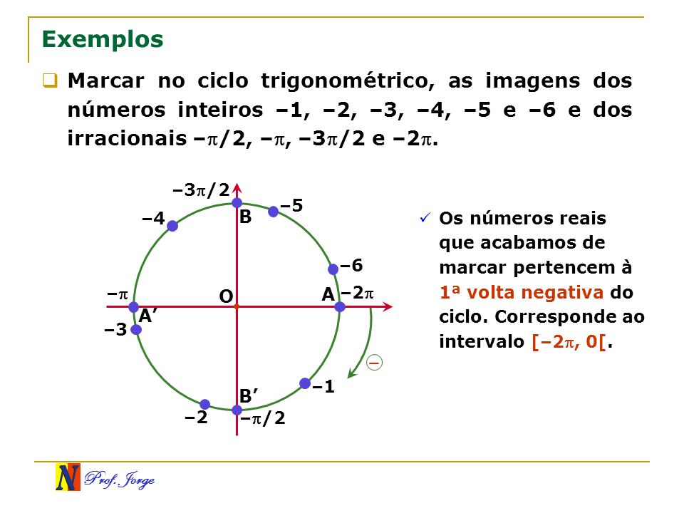 ExemplosMarcar no ciclo trigonométrico, as imagens dos números inteiros –1, –2, –3, –4, –5 e –6 e dos irracionais –/2, –, –3/2 e –2.